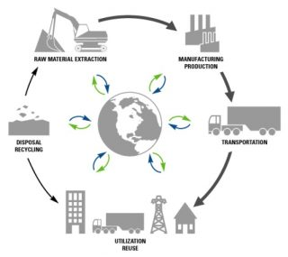 Life Cycle Assessment: cos'è e come lo si misura?